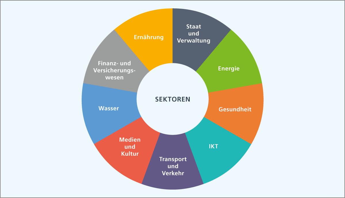 Sektoren kritischer Infrastrukturen