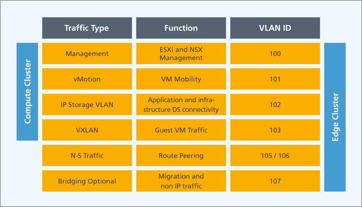 Abbildung: Beispielkonfiguration vLANs innerhalb einer Virtualisierung mit NSX