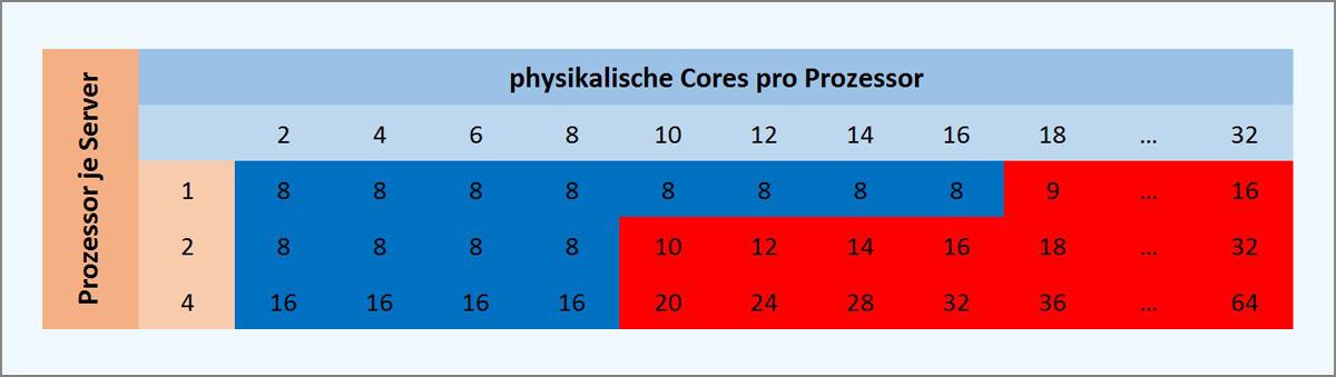 Abb. 4: Core basiertes Lizenzmodell (blau: selbe Kosten, rot höhere Kosten)