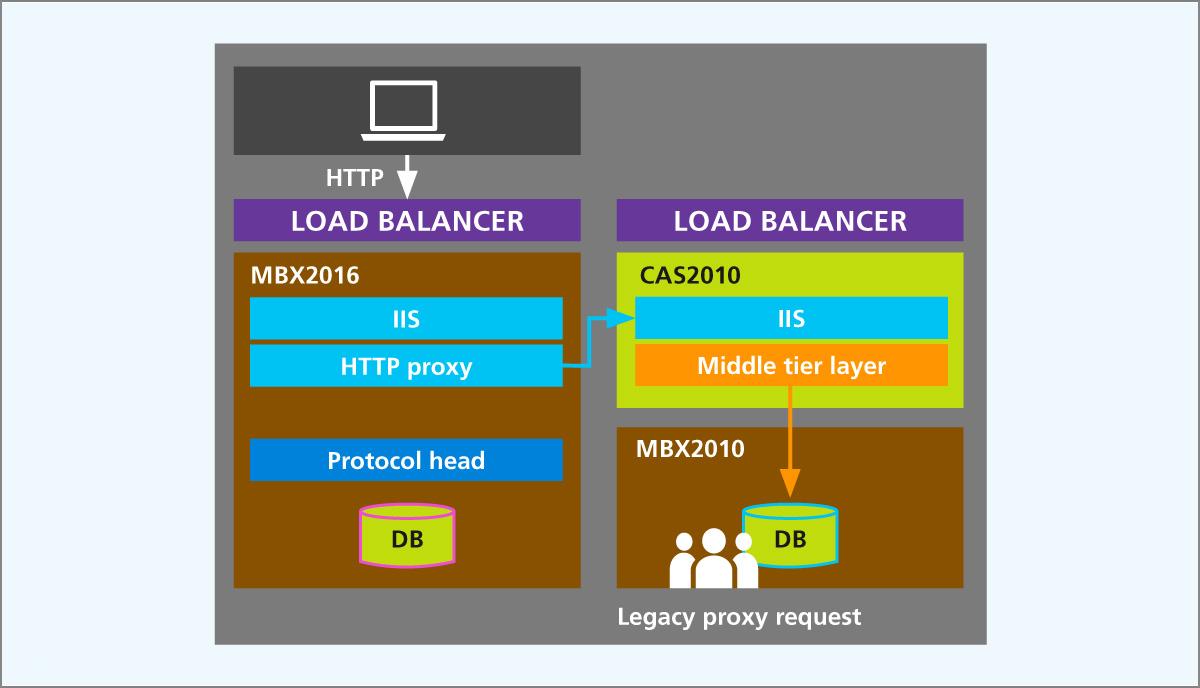 Abbildung 2: Migration von Exchange 2010 (Quelle Microsoft)