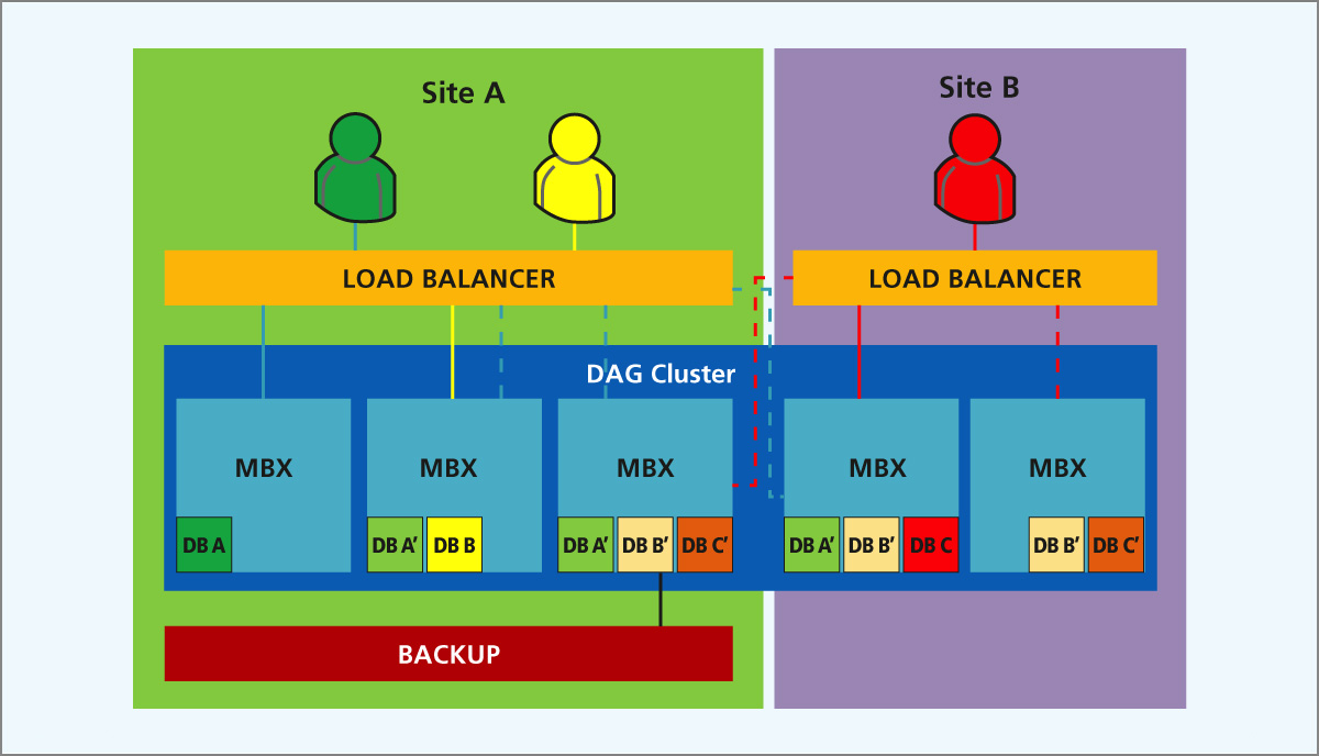 Abbildung 1: Multi Site Exchange Cluster
