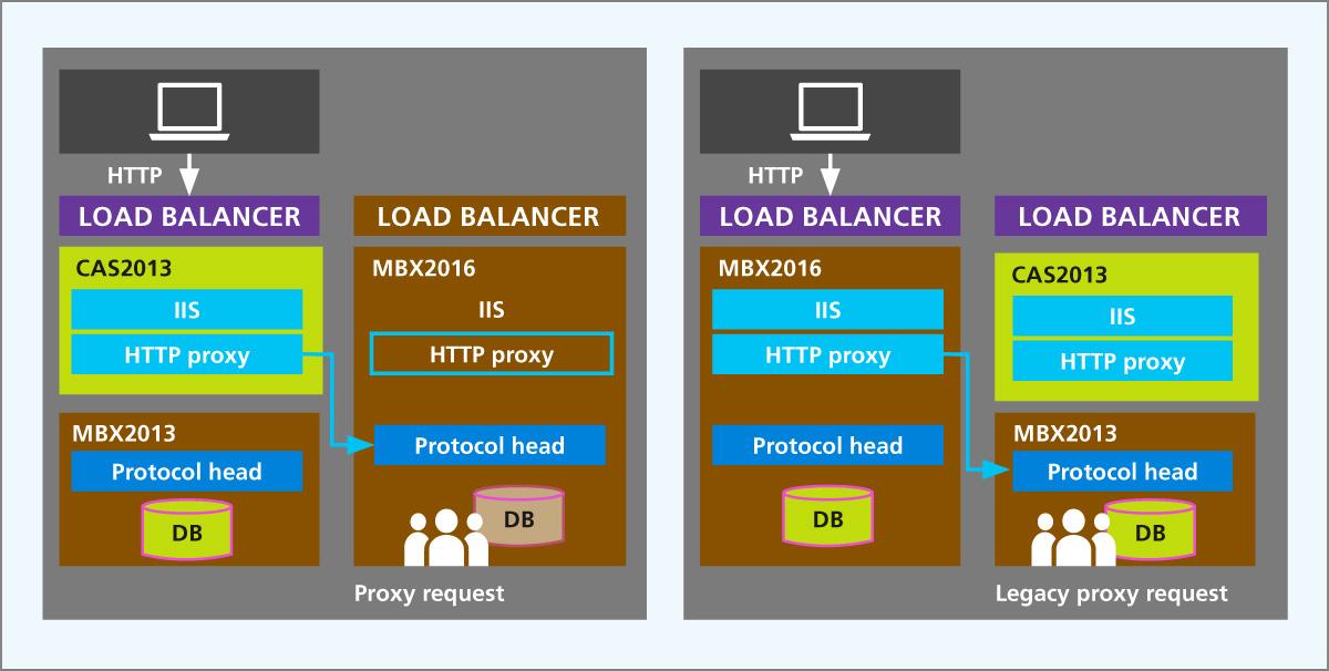Abbildung 3: Zugriffsmöglichkeiten bei einer Migration von Exchange 2013 (Quelle Microsoft)
