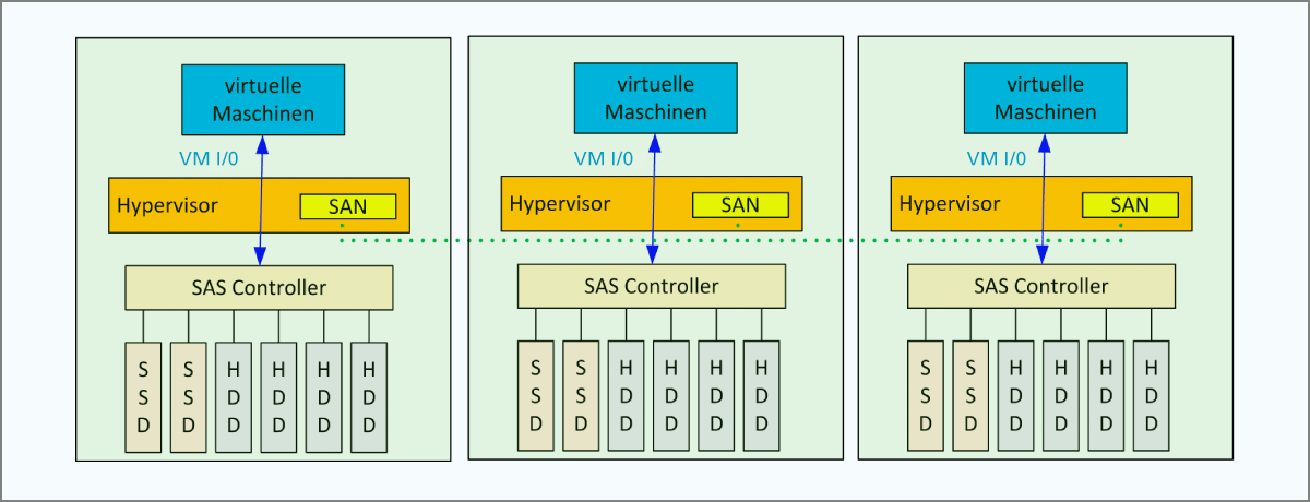1-kernel-integriert
