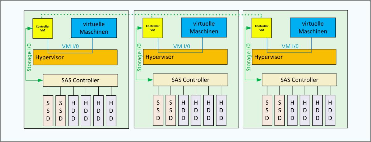 Abbildung 2: Controller-VM-basiert