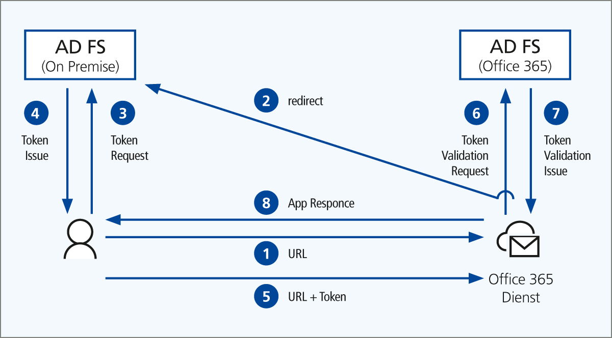 Abbildung 1: Authentifizierung mittels ADFS an Office 365