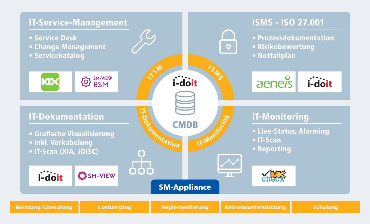 Abbildung: IT-Management Lösungsportfolio by SHD
