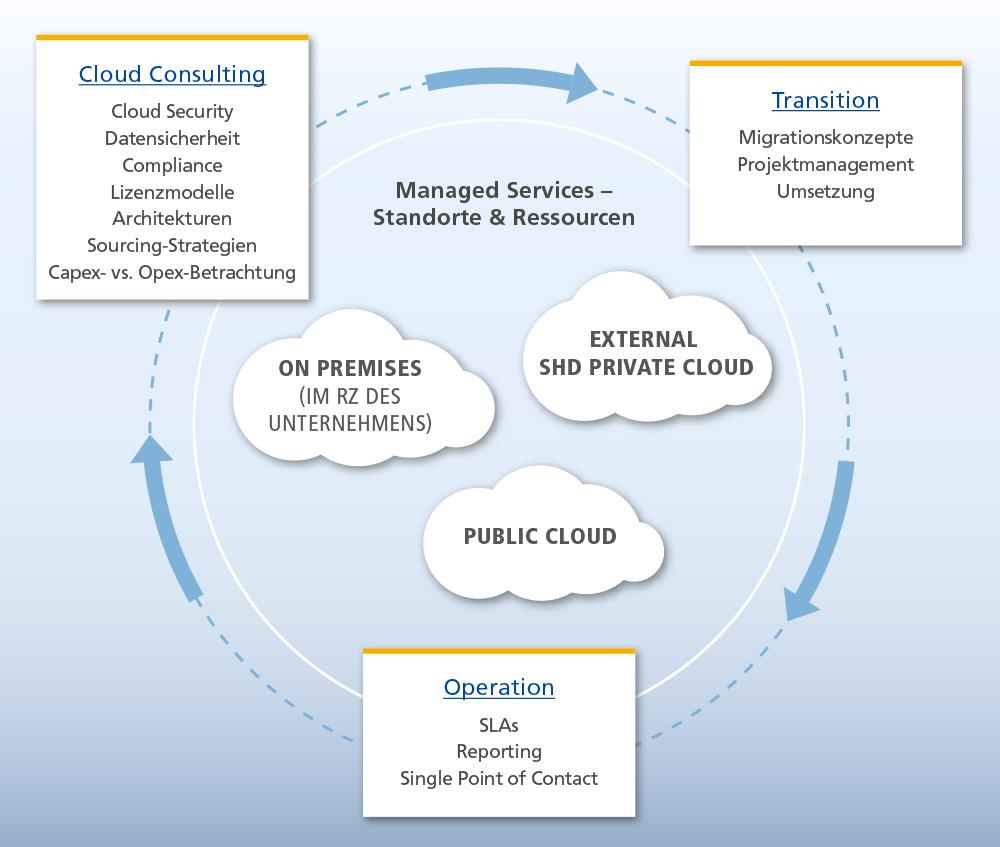 SHD Managed-Service-Kreislauf